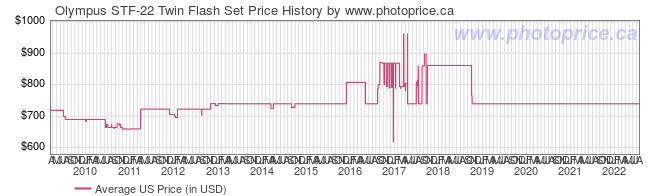 US Price History Graph for Olympus STF-22 Twin Flash Set