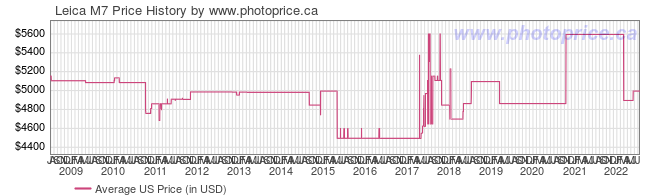US Price History Graph for Leica M7