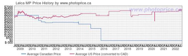 Price History Graph for Leica MP