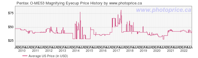 US Price History Graph for Pentax O-ME53 Magnifying Eyecup