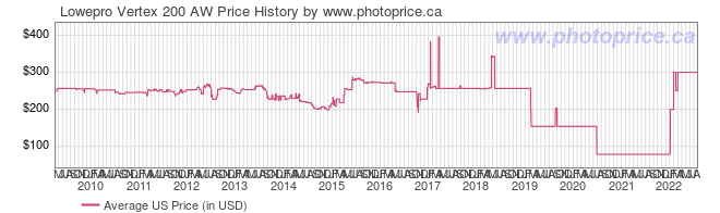 US Price History Graph for Lowepro Vertex 200 AW