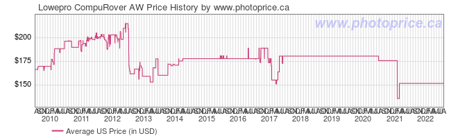 US Price History Graph for Lowepro CompuRover AW