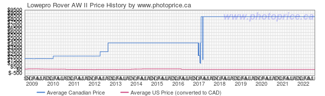 Price History Graph for Lowepro Rover AW II