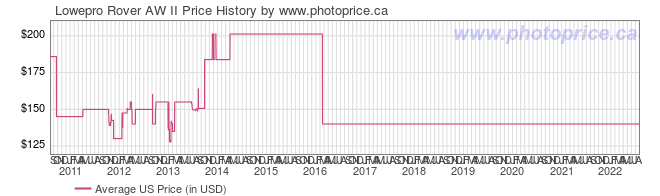 US Price History Graph for Lowepro Rover AW II