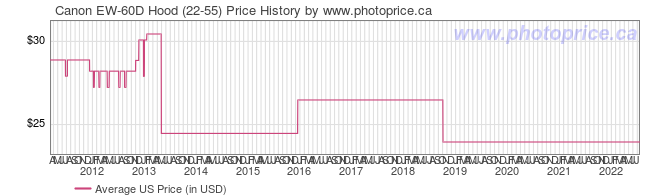 US Price History Graph for Canon EW-60D Hood (22-55)