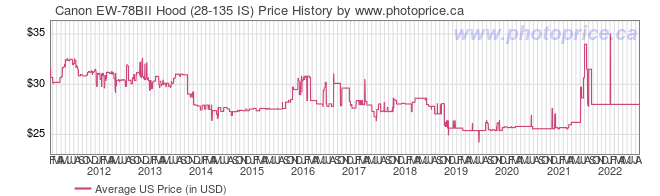US Price History Graph for Canon EW-78BII Hood (28-135 IS)