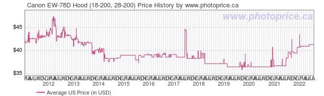 US Price History Graph for Canon EW-78D Hood (18-200, 28-200)