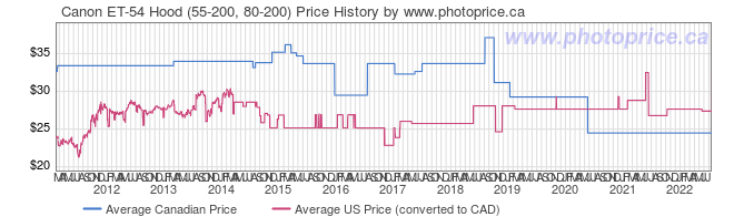 Price History Graph for Canon ET-54 Hood (55-200, 80-200)