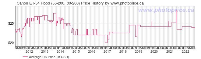 US Price History Graph for Canon ET-54 Hood (55-200, 80-200)