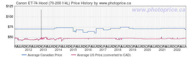 Price History Graph for Canon ET-74 Hood (70-200 f/4L)