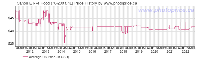 US Price History Graph for Canon ET-74 Hood (70-200 f/4L)