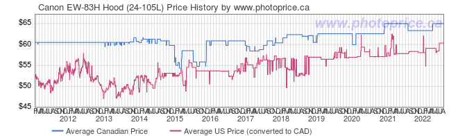 Price History Graph for Canon EW-83H Hood (24-105L)