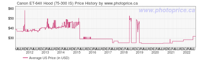 US Price History Graph for Canon ET-64II Hood (75-300 IS)