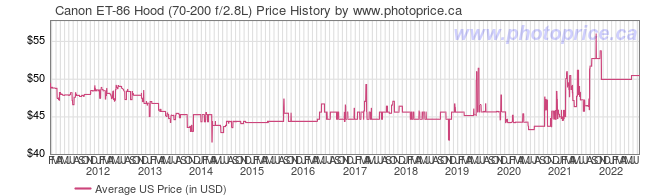 US Price History Graph for Canon ET-86 Hood (70-200 f/2.8L)