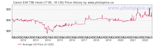 US Price History Graph for Canon EW-73B Hood (17-85, 18-135)