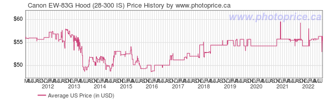 US Price History Graph for Canon EW-83G Hood (28-300 IS)