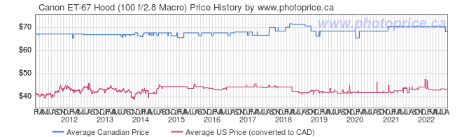 Price History Graph for Canon ET-67 Hood (100 f/2.8 Macro)