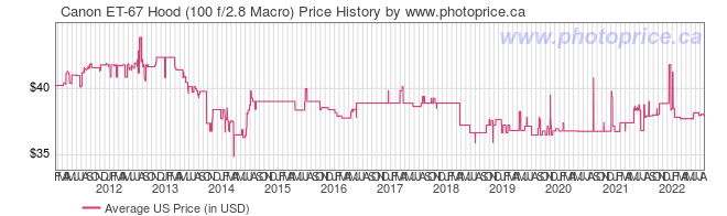 US Price History Graph for Canon ET-67 Hood (100 f/2.8 Macro)