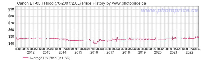 US Price History Graph for Canon ET-83II Hood (70-200 f/2.8L)