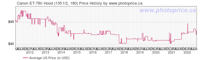 US Price History Graph for Canon ET-78II Hood (135 f/2, 180)