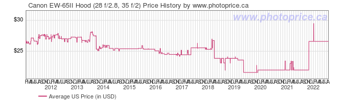 US Price History Graph for Canon EW-65II Hood (28 f/2.8, 35 f/2)