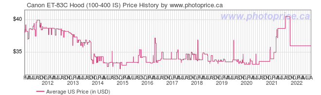 US Price History Graph for Canon ET-83C Hood (100-400 IS)