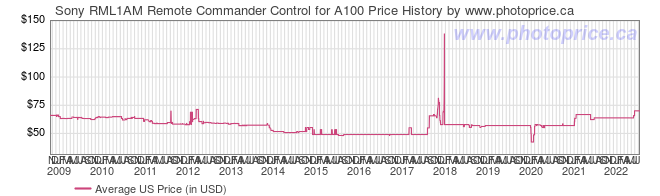 US Price History Graph for Sony RML1AM Remote Commander Control for A100