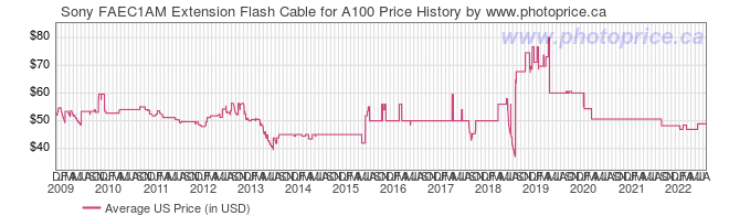 US Price History Graph for Sony FAEC1AM Extension Flash Cable for A100