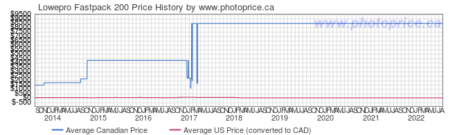 Price History Graph for Lowepro Fastpack 200