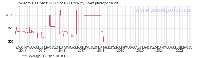 US Price History Graph for Lowepro Fastpack 200