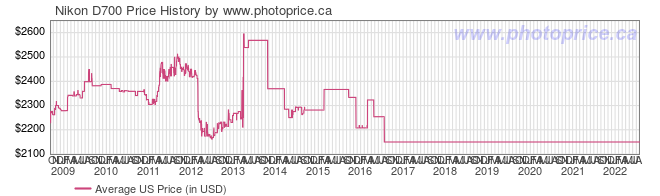 US Price History Graph for Nikon D700