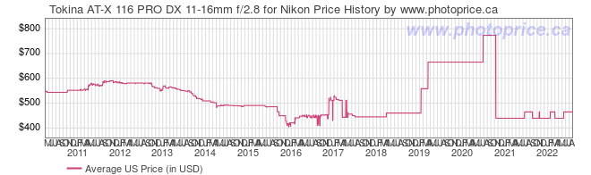 US Price History Graph for Tokina AT-X 116 PRO DX 11-16mm f/2.8 for Nikon