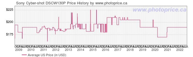 US Price History Graph for Sony Cyber-shot DSCW130P