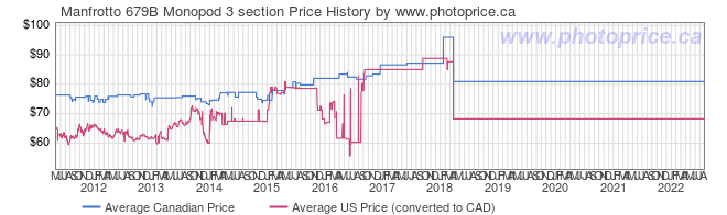 Price History Graph for Manfrotto 679B Monopod 3 section