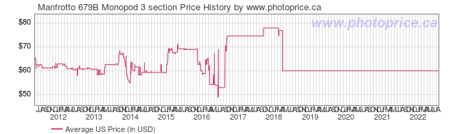 US Price History Graph for Manfrotto 679B Monopod 3 section