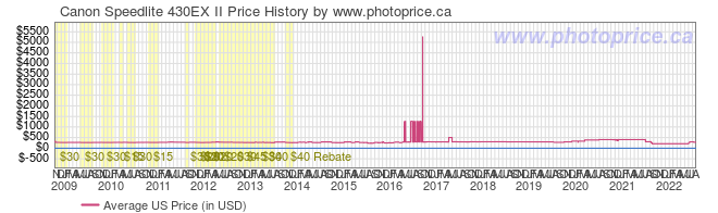 US Price History Graph for Canon Speedlite 430EX II
