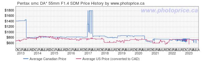 Price History Graph for Pentax smc DA* 55mm F1.4 SDM
