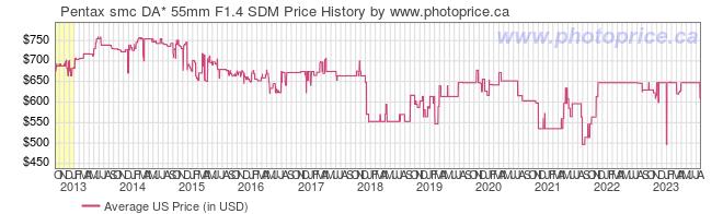 US Price History Graph for Pentax smc DA* 55mm F1.4 SDM