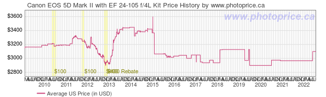 US Price History Graph for Canon EOS 5D Mark II with EF 24-105 f/4L Kit