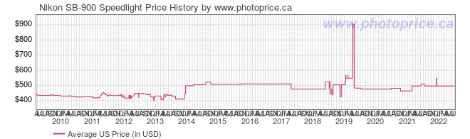 US Price History Graph for Nikon SB-900 Speedlight