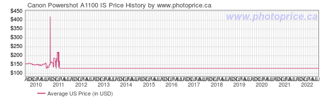 US Price History Graph for Canon Powershot A1100 IS