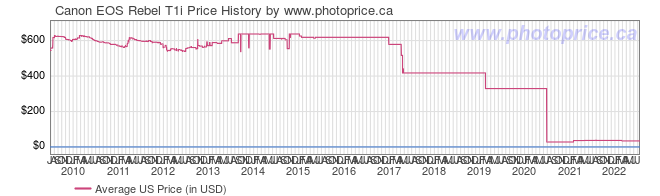 US Price History Graph for Canon EOS Rebel T1i
