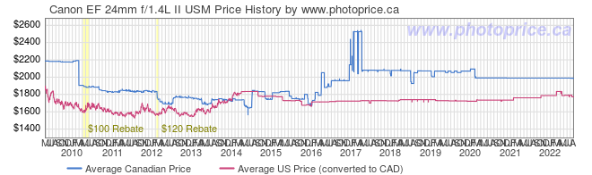 Price History Graph for Canon EF 24mm f/1.4L II USM