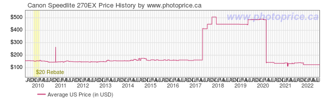 US Price History Graph for Canon Speedlite 270EX