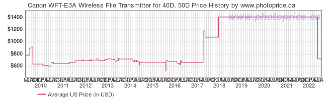 US Price History Graph for Canon WFT-E3A Wireless File Transmitter for 40D, 50D