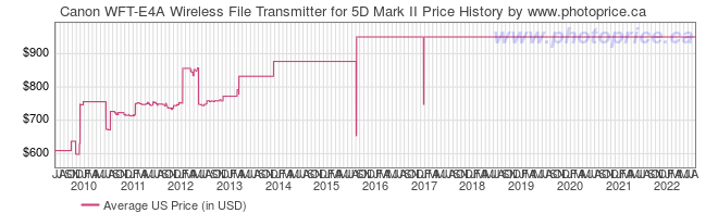 US Price History Graph for Canon WFT-E4A Wireless File Transmitter for 5D Mark II