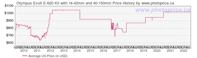 US Price History Graph for Olympus Evolt E-620 Kit with 14-42mm and 40-150mm