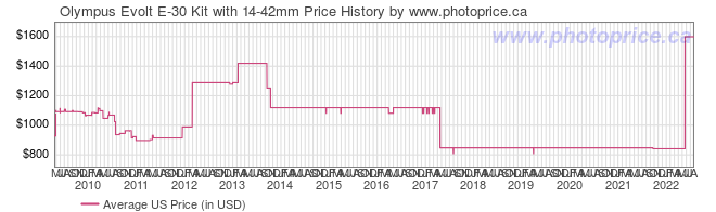 US Price History Graph for Olympus Evolt E-30 Kit with 14-42mm