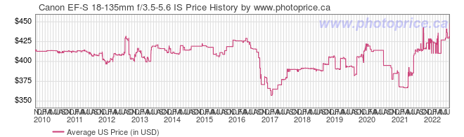US Price History Graph for Canon EF-S 18-135mm f/3.5-5.6 IS