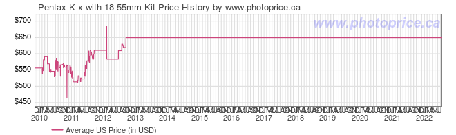 US Price History Graph for Pentax K-x with 18-55mm Kit